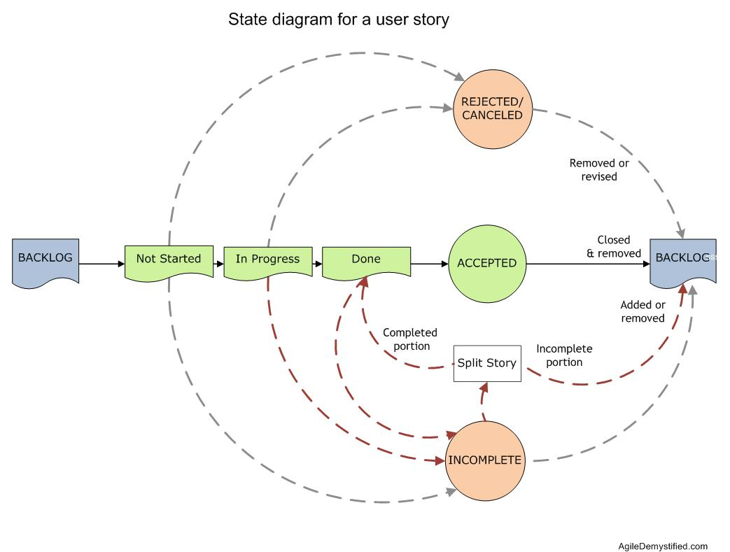 Life cycle of a user story agile demystified state diagram pooptronica Images